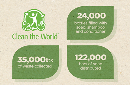 Clean the World Image